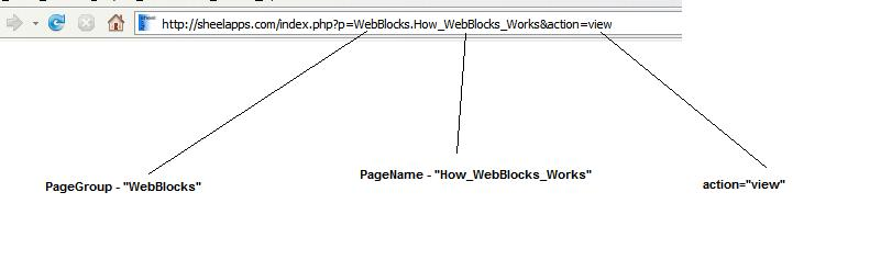 How WebBlocks Works